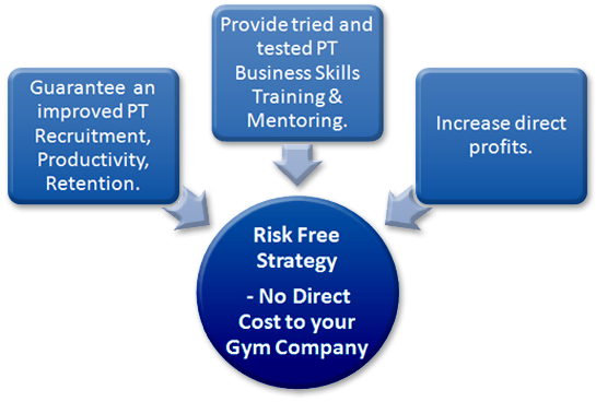 3 Benefits to Gym Organisations - IFM diagram - sw improved